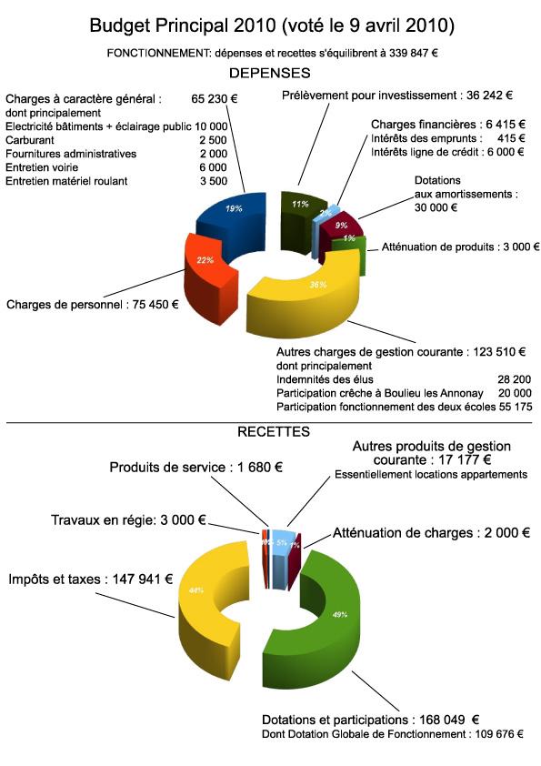 budgets de la commune